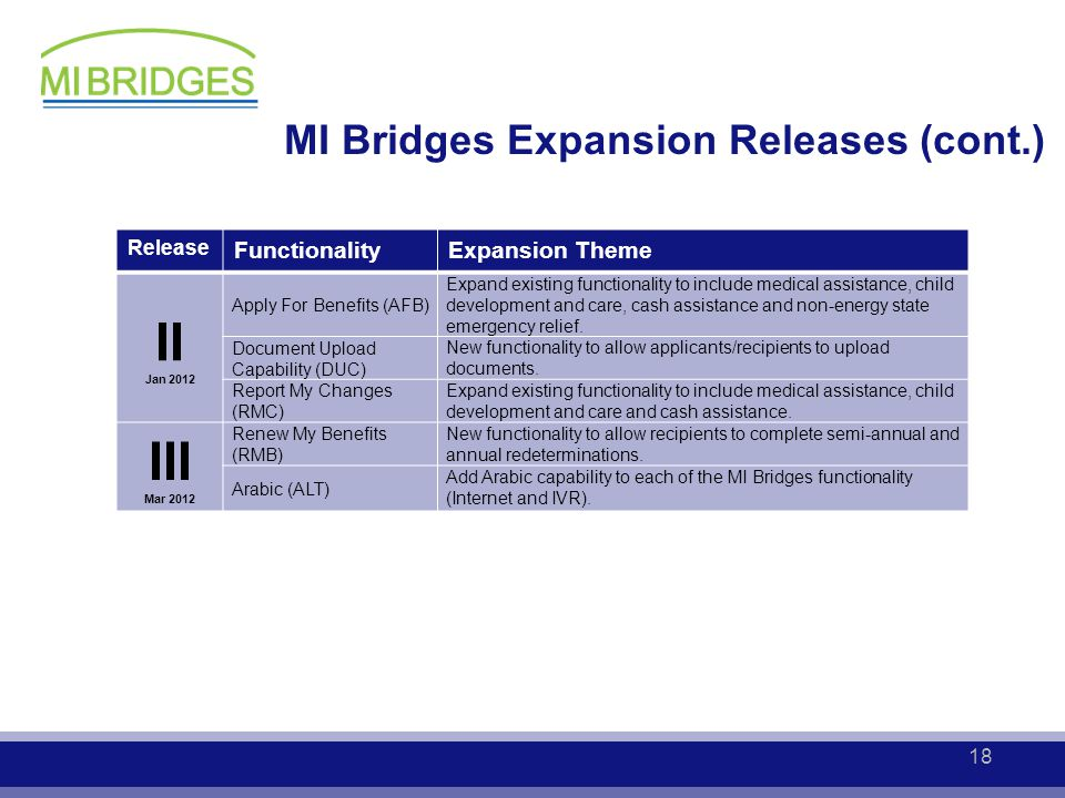 MI Bridges Expansion Releases (cont.) Release FunctionalityExpansion Theme II Jan 2012 Apply For Benefits (AFB) Expand existing functionality to inclu