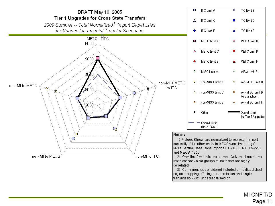 MI CNF T/D Page 11