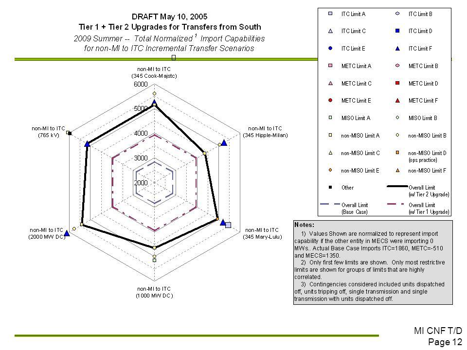 MI CNF T/D Page 12