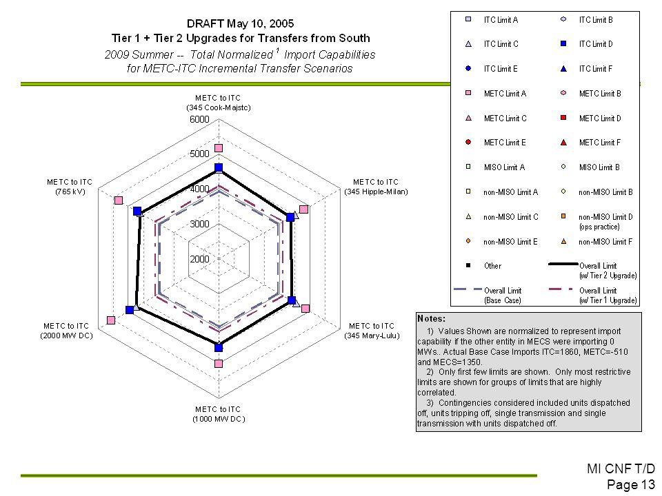 MI CNF T/D Page 13