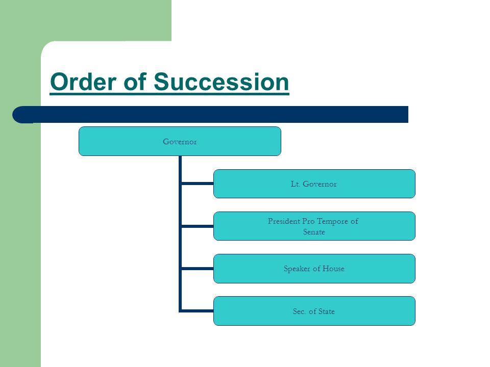 Order of Succession Governor Lt.Governor President Pro Tempore of Senate Speaker of House Sec.
