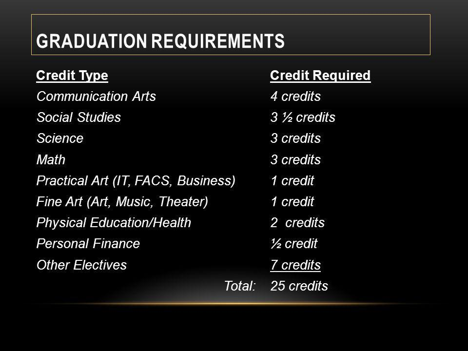 GRADUATION REQUIREMENTS Credit TypeCredit Required Communication Arts4 credits Social Studies3 ½ credits Science3 credits Math 3 credits Practical Art (IT, FACS, Business)1 credit Fine Art (Art, Music, Theater)1 credit Physical Education/Health2 credits Personal Finance ½ credit Other Electives7 credits Total:25 credits