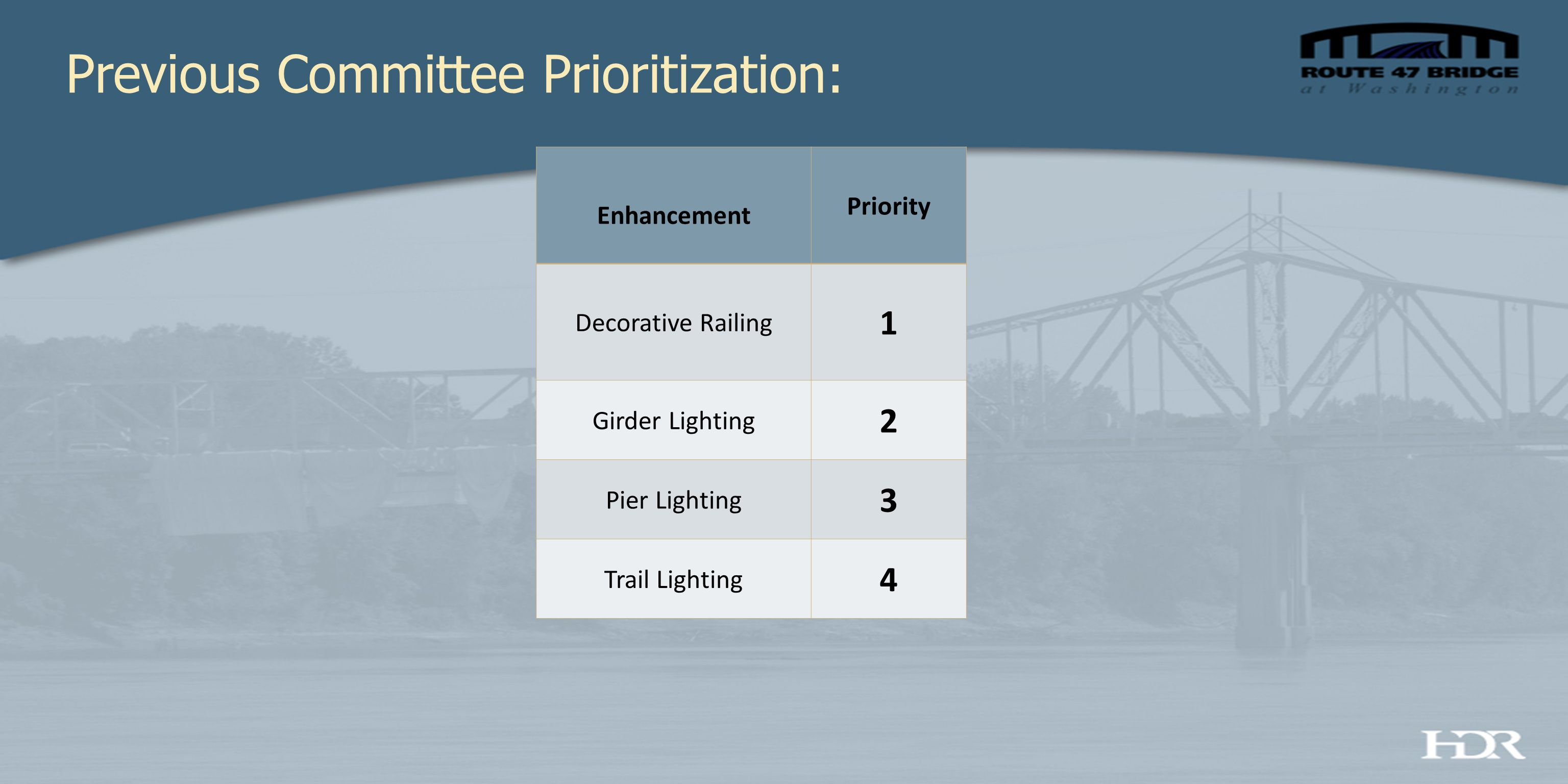 Previous Committee Prioritization: Enhancement Priority Decorative Railing 1 Girder Lighting 2 Pier Lighting 3 Trail Lighting 4