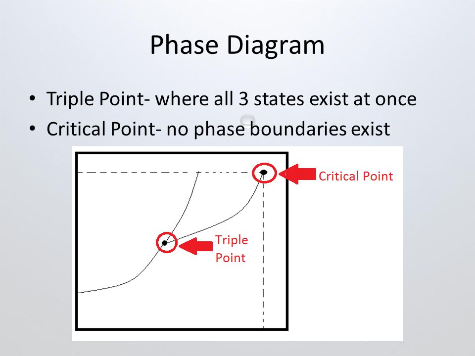Phase Diagram Triple Point- where all 3 states exist at once Critical Point- no phase boundaries exist