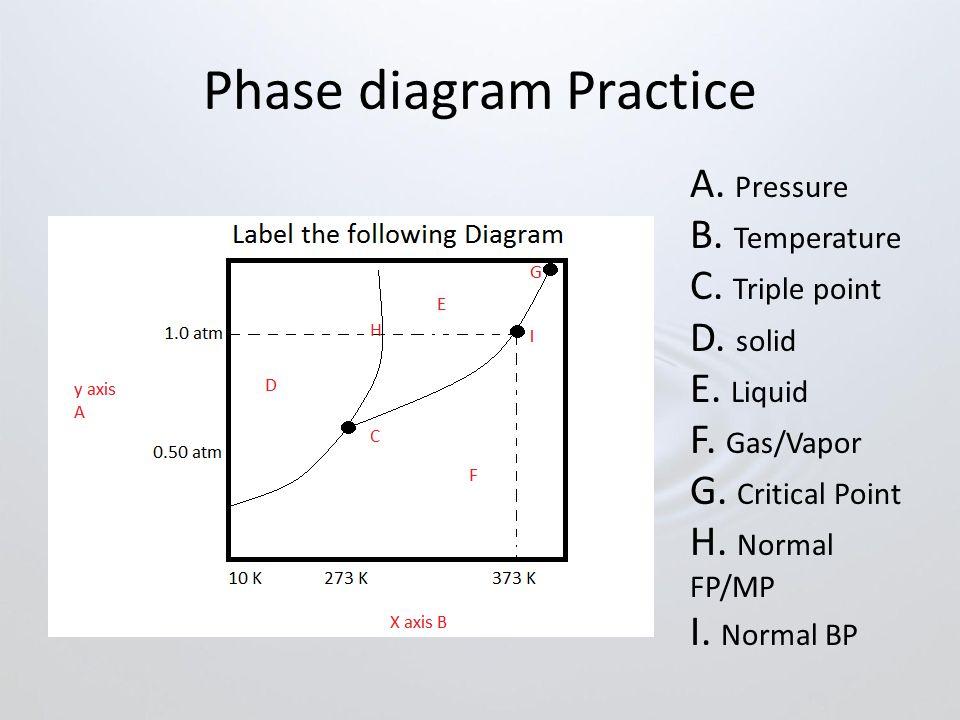 Phase diagram Practice A.Pressure B. Temperature C.