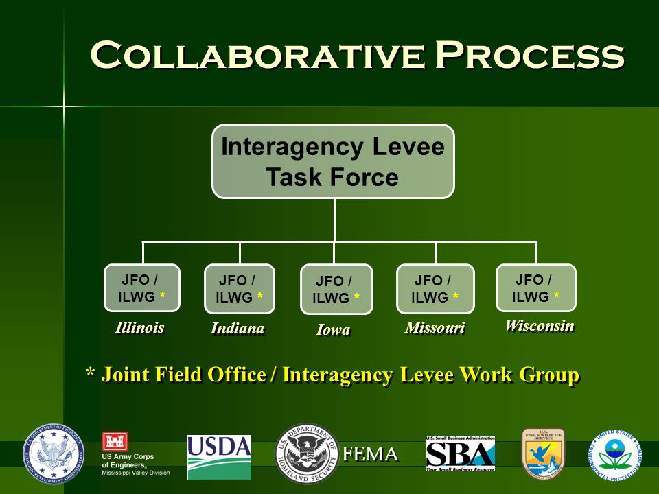 FEMA Collaborative Process Interagency Levee Task Force Illinois Iowa Indiana Missouri Wisconsin JFO / ILWG * JFO / ILWG * JFO / ILWG * JFO / ILWG * JFO / ILWG * * Joint Field Office / Interagency Levee Work Group