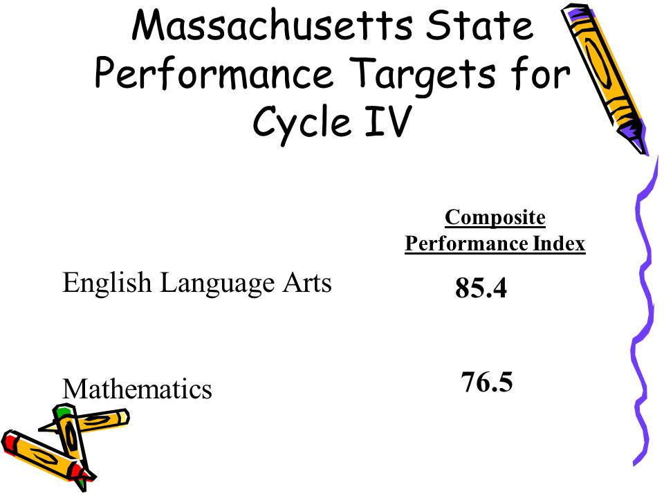 Massachusetts State Performance Targets for Cycle IV English Language Arts Mathematics Composite Performance Index 85.4 76.5