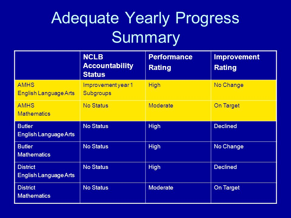 Adequate Yearly Progress Summary NCLB Accountability Status Performance Rating Improvement Rating AMHS English Language Arts Improvement year 1 Subgroups HighNo Change AMHS Mathematics No StatusModerateOn Target Butler English Language Arts No StatusHighDeclined Butler Mathematics No StatusHighNo Change District English Language Arts No StatusHighDeclined District Mathematics No StatusModerateOn Target