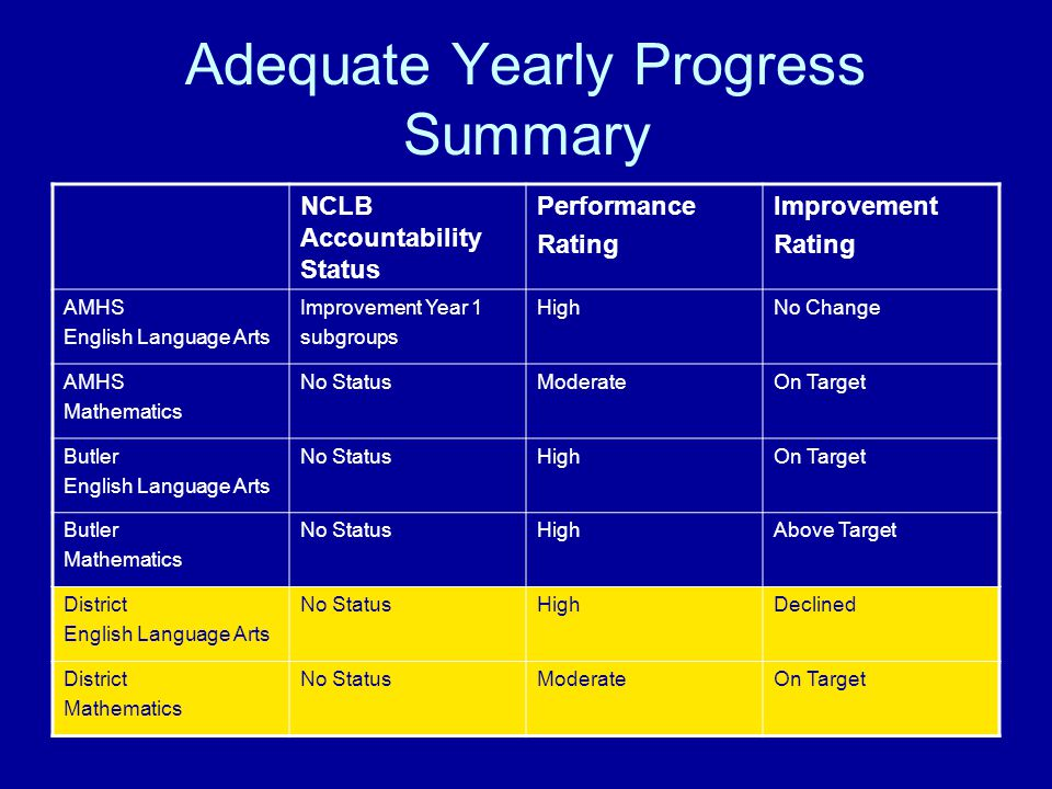 Adequate Yearly Progress Summary NCLB Accountability Status Performance Rating Improvement Rating AMHS English Language Arts Improvement Year 1 subgroups HighNo Change AMHS Mathematics No StatusModerateOn Target Butler English Language Arts No StatusHighOn Target Butler Mathematics No StatusHighAbove Target District English Language Arts No StatusHighDeclined District Mathematics No StatusModerateOn Target