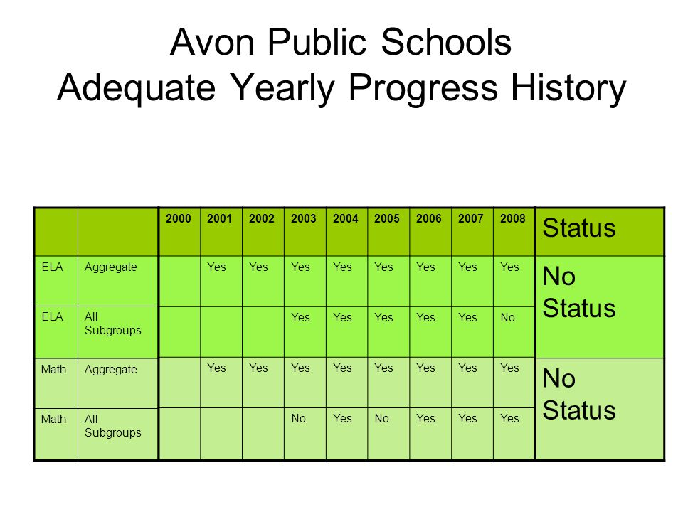 Avon Public Schools Adequate Yearly Progress History ELAAggregate ELAAll Subgroups MathAggregate MathAll Subgroups 200020012002200320042005200620072008 Yes No Yes NoYesNoYes Status No Status