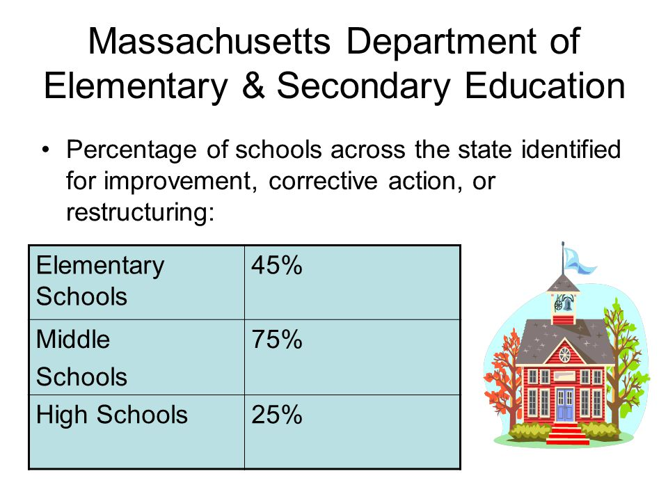 Massachusetts Department of Elementary & Secondary Education Percentage of schools across the state identified for improvement, corrective action, or restructuring: Elementary Schools 45% Middle Schools 75% High Schools25%