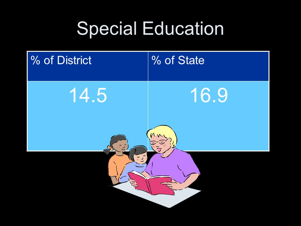 Special Education % of District% of State 14.516.9