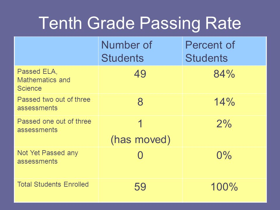 Tenth Grade Passing Rate Number of Students Percent of Students Passed ELA, Mathematics and Science 4984% Passed two out of three assessments 814% Passed one out of three assessments 1 (has moved) 2% Not Yet Passed any assessments 00% Total Students Enrolled 59100%