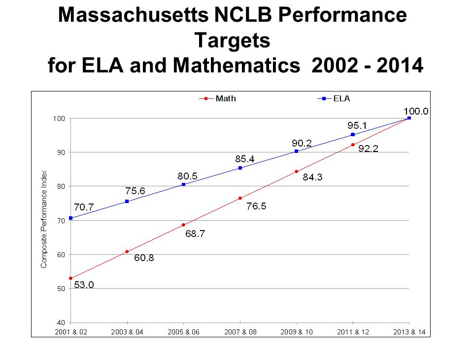 Massachusetts NCLB Performance Targets for ELA and Mathematics 2002 - 2014