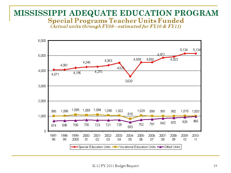 K-12 FY 2011 Budget Request 19 MISSISSIPPI ADEQUATE EDUCATION PROGRAM Special Programs Teacher Units Funded (Actual units through FY09—estimated for FY10 & FY11)