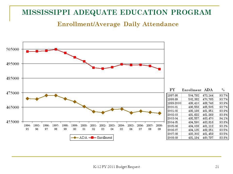 K-12 FY 2011 Budget Request 21 MISSISSIPPI ADEQUATE EDUCATION PROGRAM Enrollment/Average Daily Attendance FY Enrollment ADA %