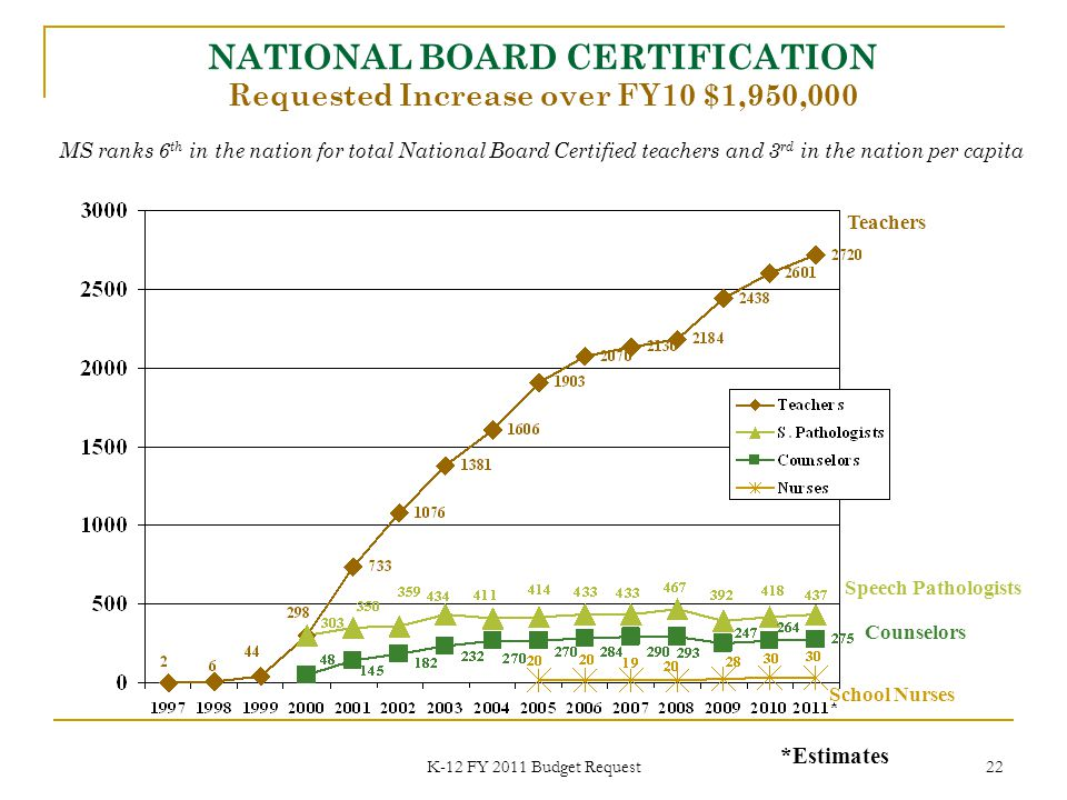 K-12 FY 2011 Budget Request 22 NATIONAL BOARD CERTIFICATION Requested Increase over FY10 $1,950,000 Teachers Speech Pathologists Counselors *Estimates School Nurses MS ranks 6 th in the nation for total National Board Certified teachers and 3 rd in the nation per capita