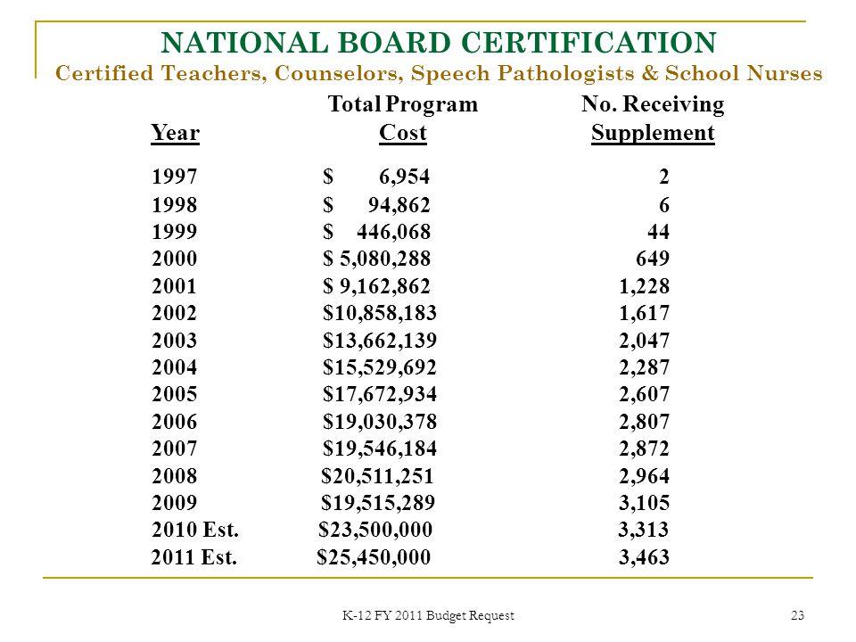 K-12 FY 2011 Budget Request 23 1997$ 6,954 2 1998$ 94,862 6 1999$ 446,068 44 2000$ 5,080,288 649 2001$ 9,162,862 1,228 2002$10,858,183 1,617 2003$13,662,139 2,047 2004$15,529,692 2,287 2005 $17,672,934 2,607 2006 $19,030,378 2,807 2007 $19,546,184 2,872 2008 $20,511,251 2,964 2009 $19,515,289 3,105 2010 Est.