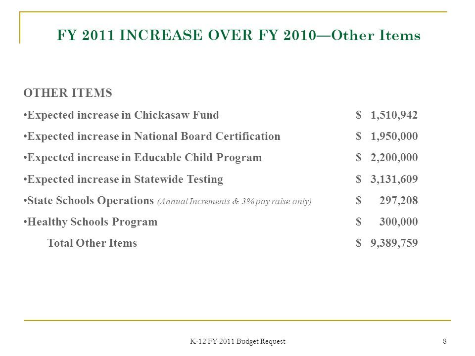 K-12 FY 2011 Budget Request 8 OTHER ITEMS Expected increase in Chickasaw Fund $ 1,510,942 Expected increase in National Board Certification$ 1,950,000 Expected increase in Educable Child Program$ 2,200,000 Expected increase in Statewide Testing$ 3,131,609 State Schools Operations (Annual Increments & 3% pay raise only) $ 297,208 Healthy Schools Program$ 300,000 Total Other Items$ 9,389,759 FY 2011 INCREASE OVER FY 2010—Other Items