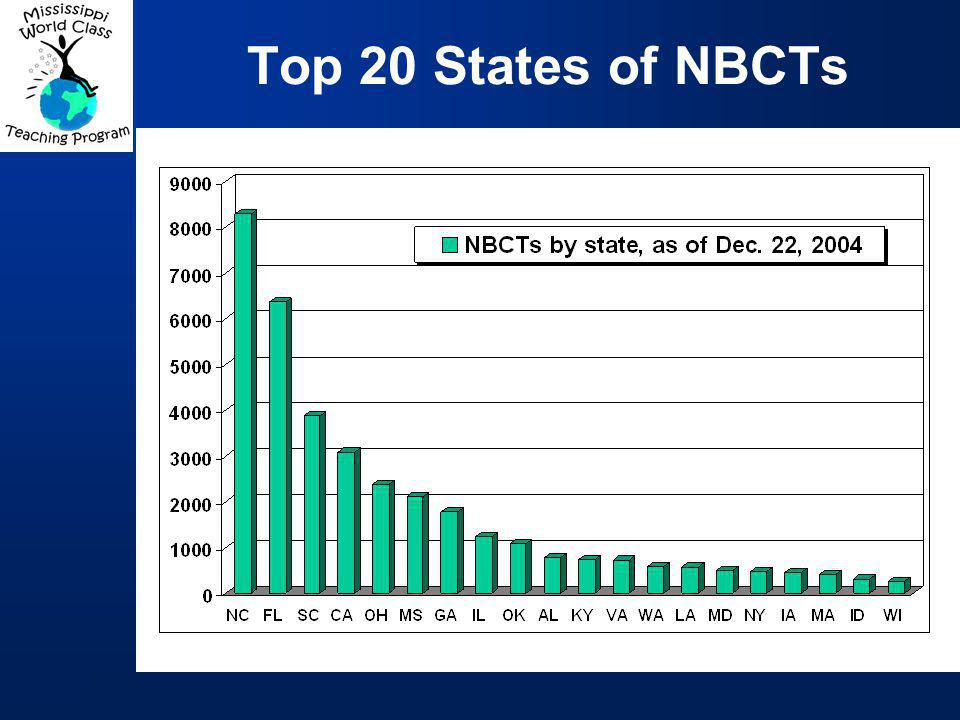 Top 20 States of NBCTs