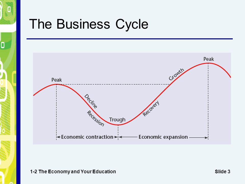 Slide 3 The Business Cycle 1-2 The Economy and Your Education