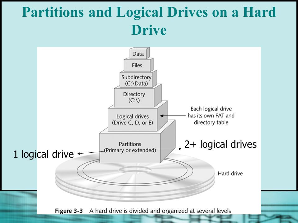Partitions and Logical Drives on a Hard Drive 1 logical drive 2+ logical drives