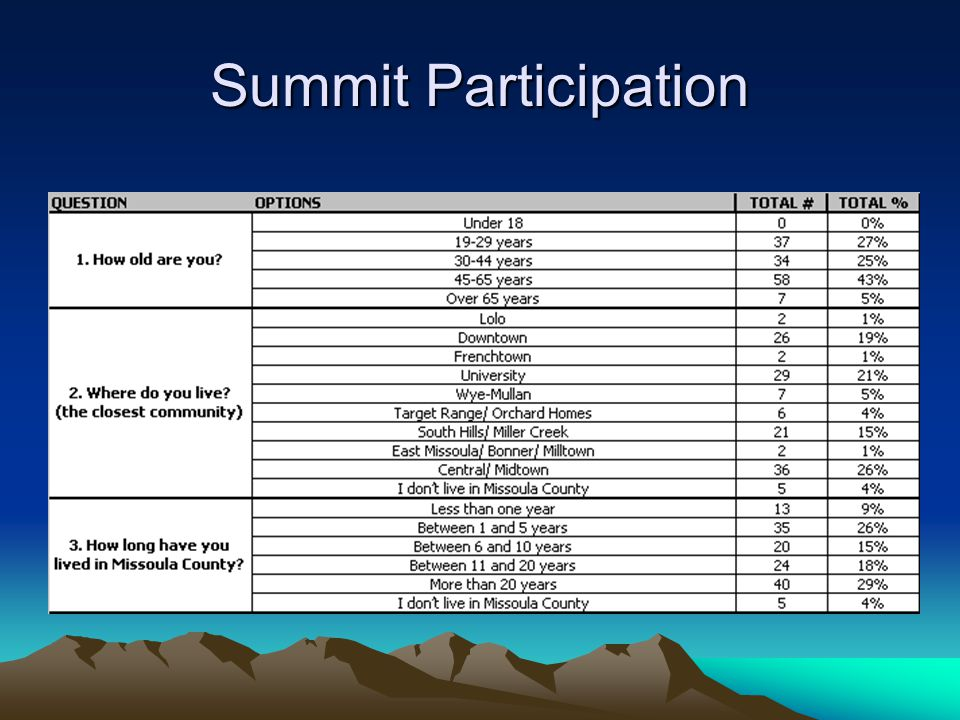 Summit Participation
