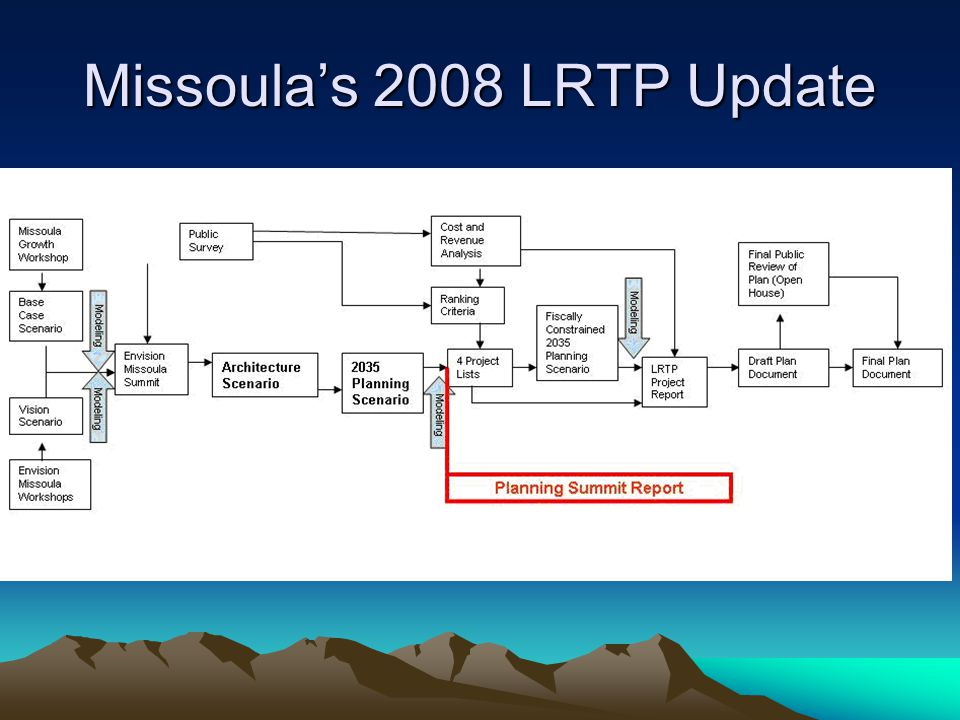 Missoula's 2008 LRTP Update