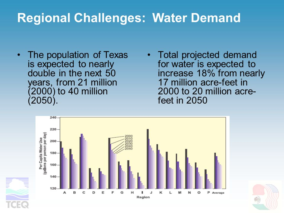 Regional Challenges: Water Demand The population of Texas is expected to nearly double in the next 50 years, from 21 million (2000) to 40 million (205