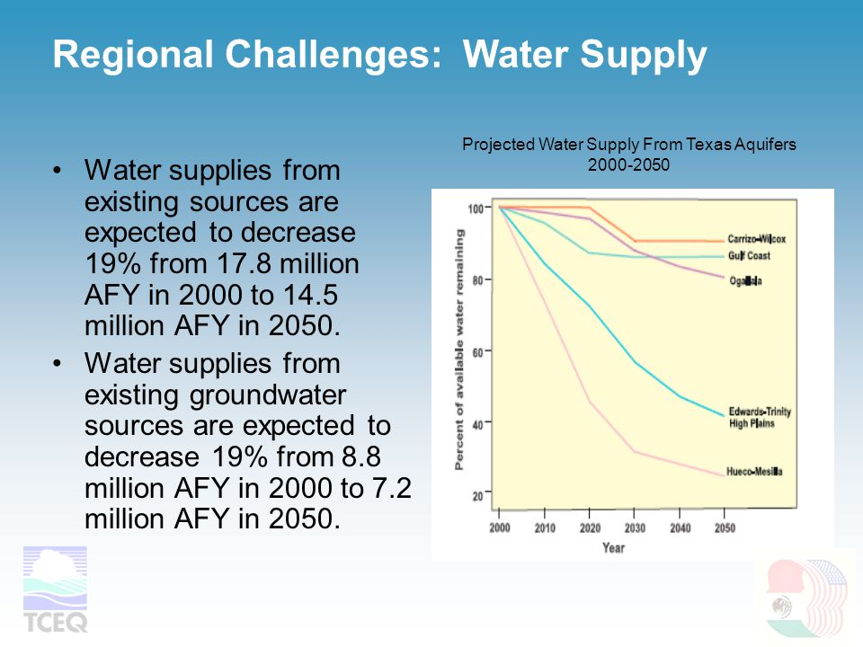 Regional Challenges: Water Supply Water supplies from existing sources are expected to decrease 19% from 17.8 million AFY in 2000 to 14.5 million AFY in 2050.