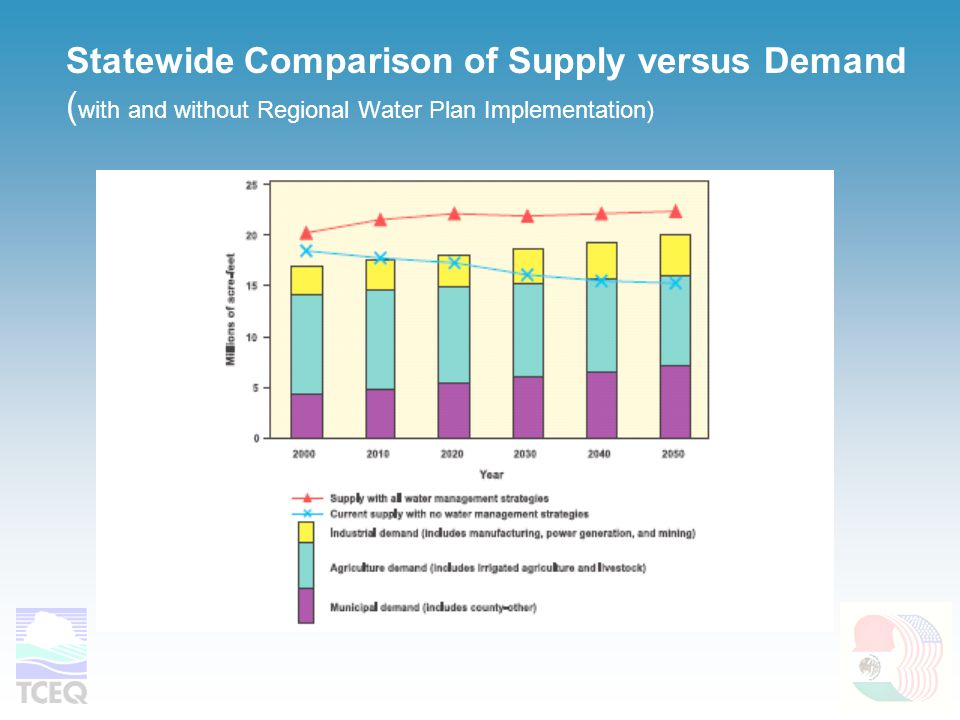 Statewide Comparison of Supply versus Demand ( with and without Regional Water Plan Implementation)