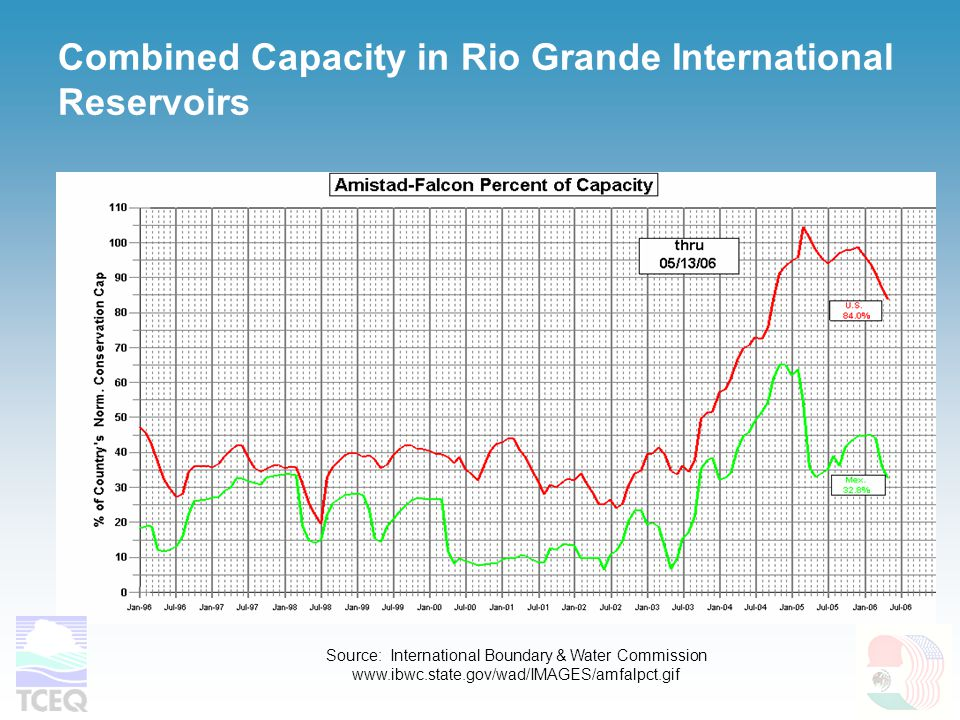 Combined Capacity in Rio Grande International Reservoirs Source: International Boundary & Water Commission