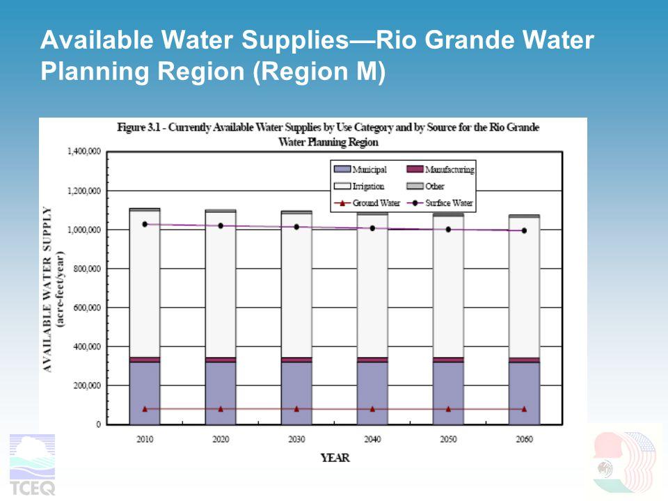 Available Water Supplies—Rio Grande Water Planning Region (Region M)