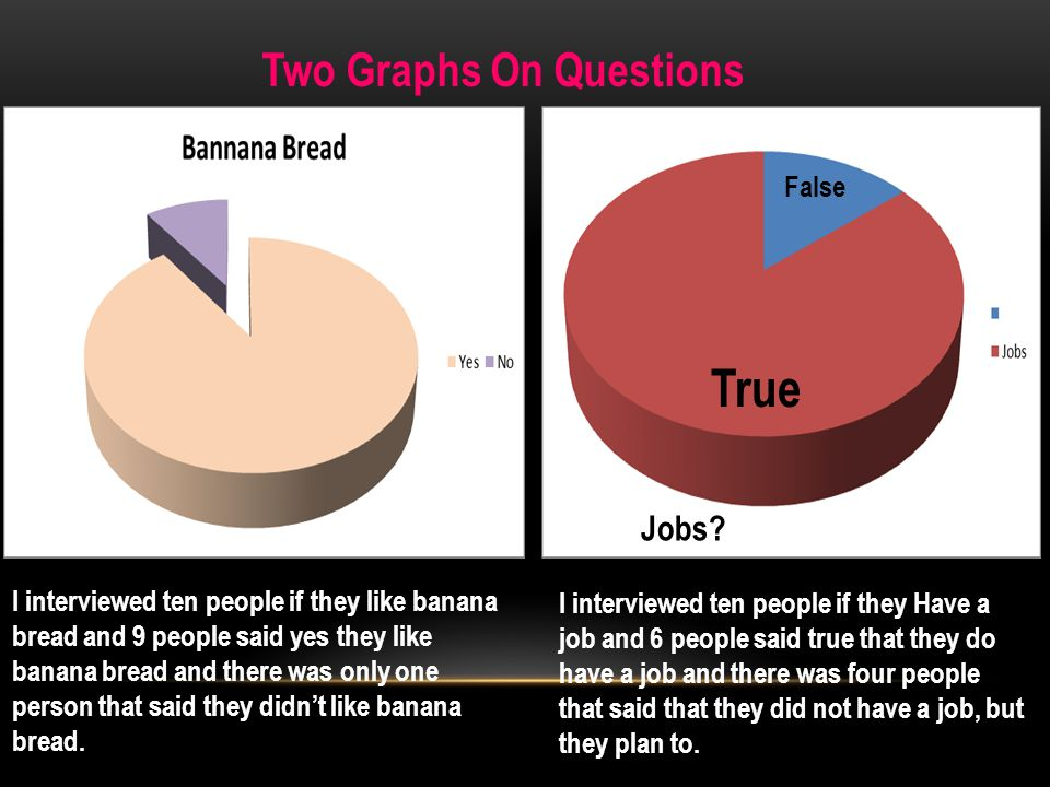 Two Graphs On Questions Jobs? True False I interviewed ten people if they like banana bread and 9 people said yes they like banana bread and there was