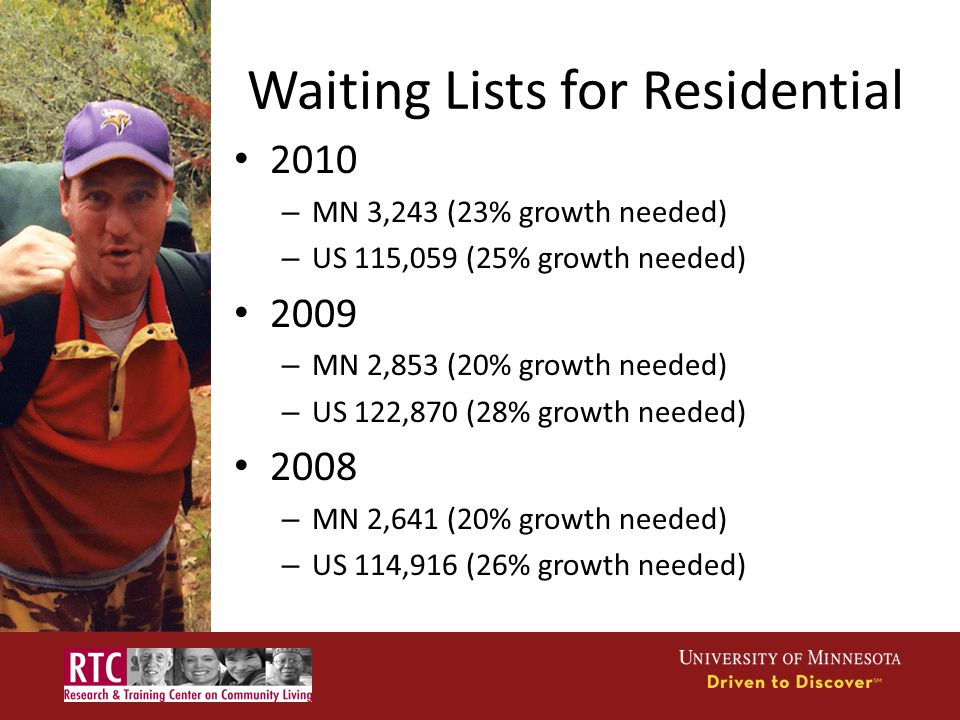 Waiting Lists for Residential 2010 – MN 3,243 (23% growth needed) – US 115,059 (25% growth needed) 2009 – MN 2,853 (20% growth needed) – US 122,870 (28% growth needed) 2008 – MN 2,641 (20% growth needed) – US 114,916 (26% growth needed)
