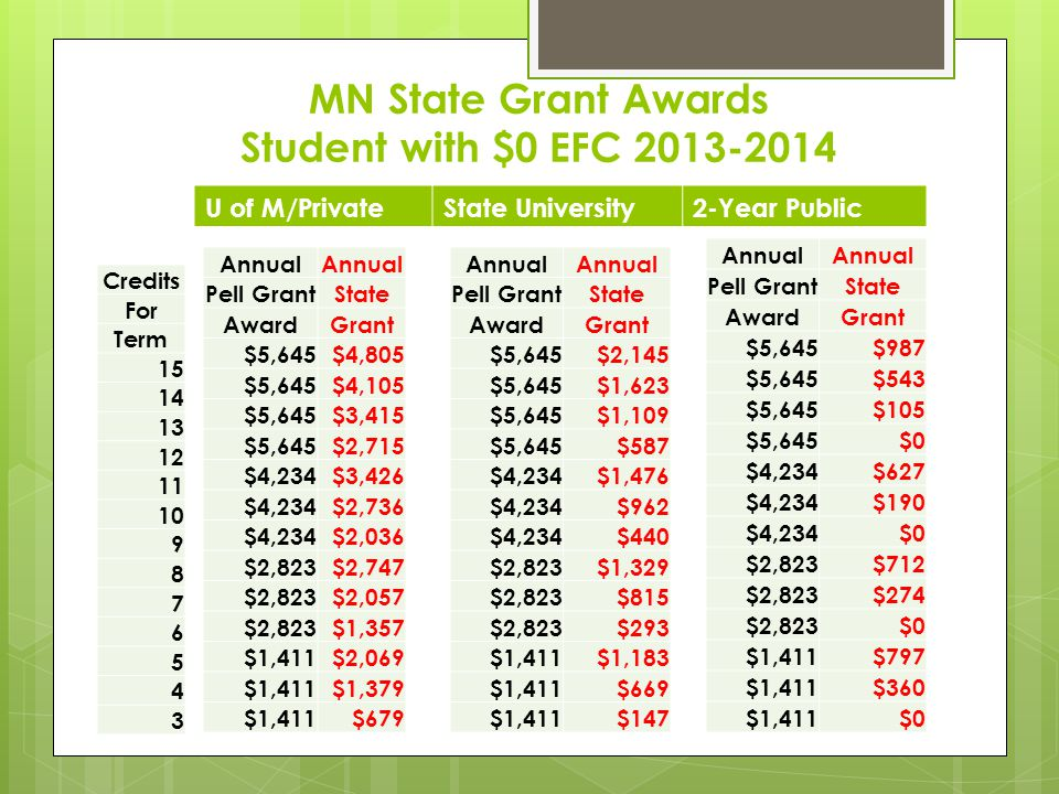 MN State Grant Awards Student with $0 EFC 2013-2014 Annual Pell GrantState AwardGrant $5,645$4,805 $5,645$4,105 $5,645$3,415 $5,645$2,715 $4,234$3,426 $4,234$2,736 $4,234$2,036 $2,823$2,747 $2,823$2,057 $2,823$1,357 $1,411$2,069 $1,411$1,379 $1,411$679 Credits For Term 15 14 13 12 11 10 9 8 7 6 5 4 3 Annual Pell GrantState AwardGrant $5,645$2,145 $5,645$1,623 $5,645$1,109 $5,645$587 $4,234$1,476 $4,234$962 $4,234$440 $2,823$1,329 $2,823$815 $2,823$293 $1,411$1,183 $1,411$669 $1,411$147 Annual Pell GrantState AwardGrant $5,645$987 $5,645$543 $5,645$105 $5,645$0 $4,234$627 $4,234$190 $4,234$0 $2,823$712 $2,823$274 $2,823$0 $1,411$797 $1,411$360 $1,411$0 U of M/PrivateState University2-Year Public