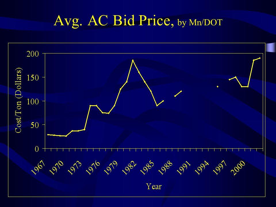 Avg. AC Bid Price, by Mn/DOT