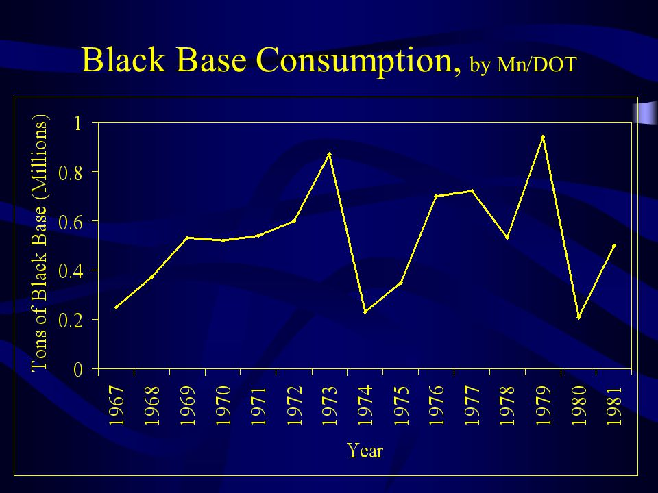 Black Base Consumption, by Mn/DOT