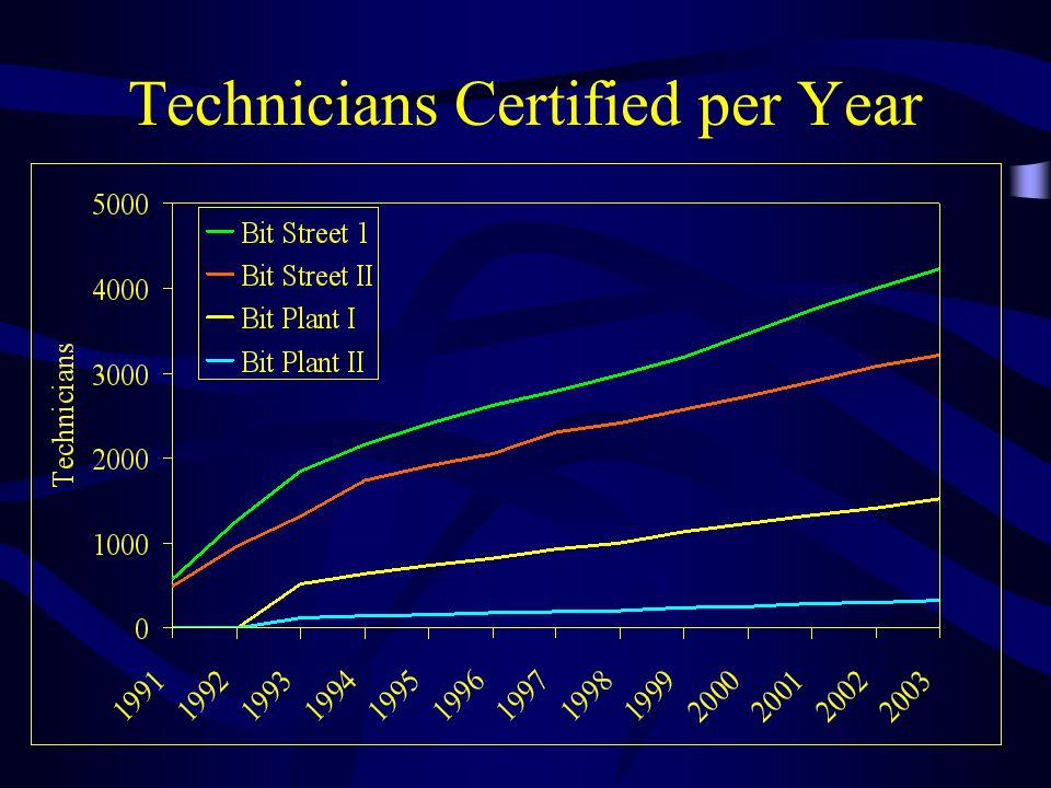Technicians Certified per Year