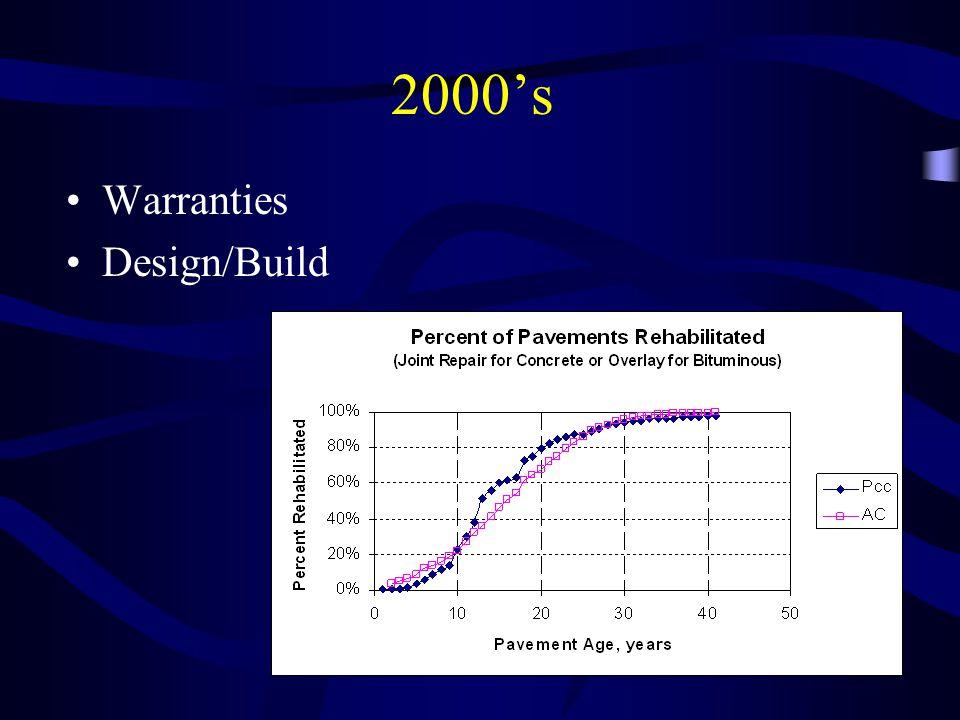 2000's Warranties Design/Build