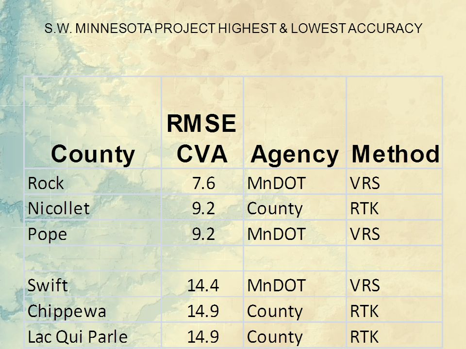 S.W. MINNESOTA PROJECT HIGHEST & LOWEST ACCURACY