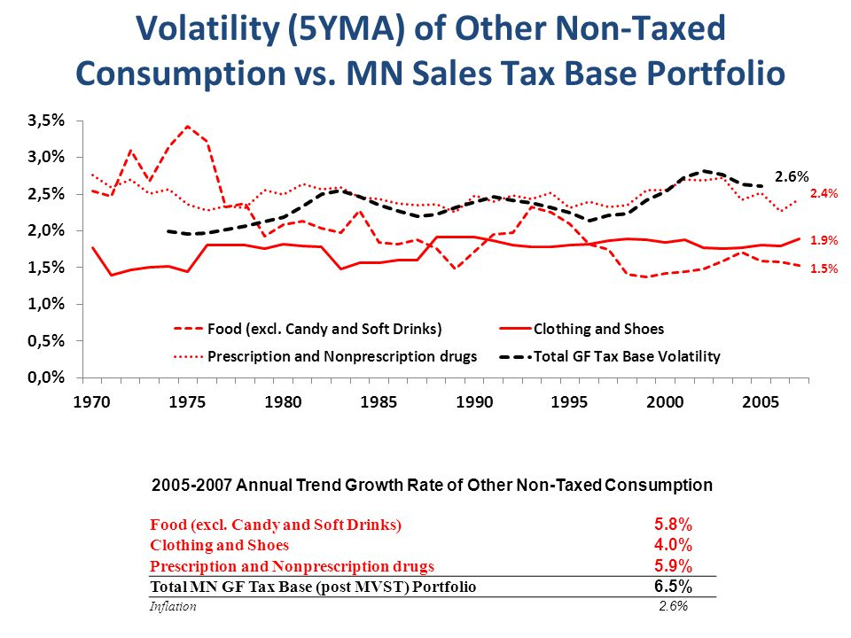 2.4% 1.5% 1.9% 2005-2007 Annual Trend Growth Rate of Other Non-Taxed Consumption Food (excl.
