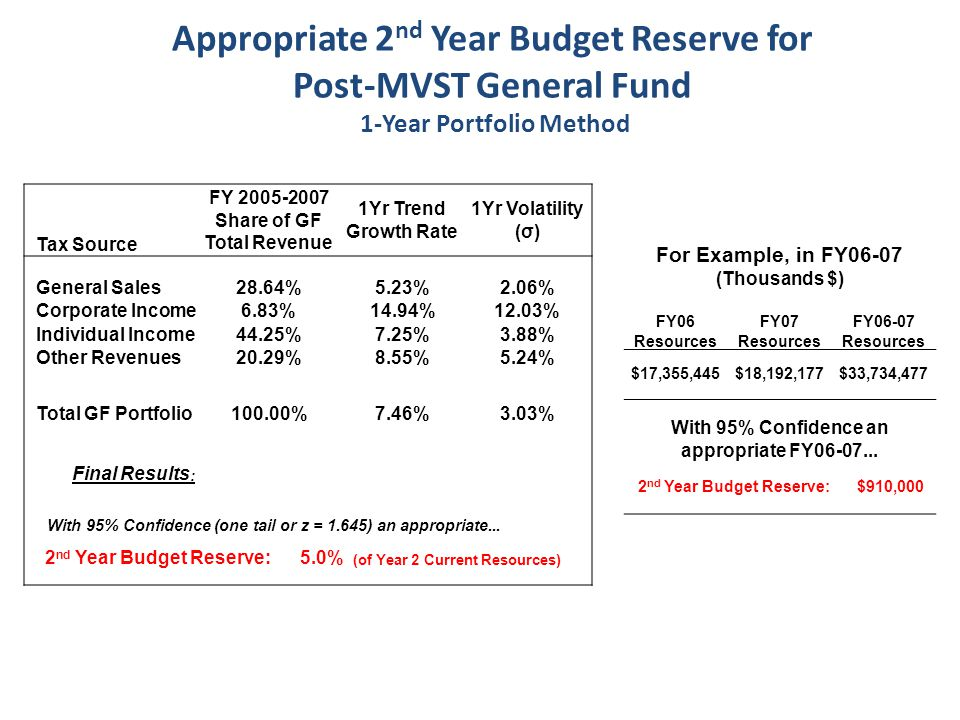 Appropriate 2 nd Year Budget Reserve for Post-MVST General Fund 1-Year Portfolio Method Tax Source FY 2005-2007 Share of GF Total Revenue 1Yr Trend Growth Rate 1Yr Volatility (σ) General Sales 28.64%5.23%2.06% Corporate Income 6.83%14.94%12.03% Individual Income 44.25%7.25%3.88% Other Revenues 20.29%8.55%5.24% Total GF Portfolio100.00% 7.46%3.03% Final Results : With 95% Confidence (one tail or z = 1.645) an appropriate...