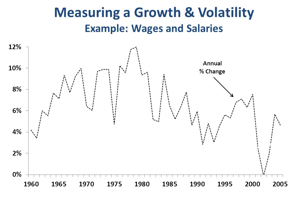 Measuring a Growth & Volatility Example: Wages and Salaries Trend Growth Rate (Hodrick Prescott Filter)