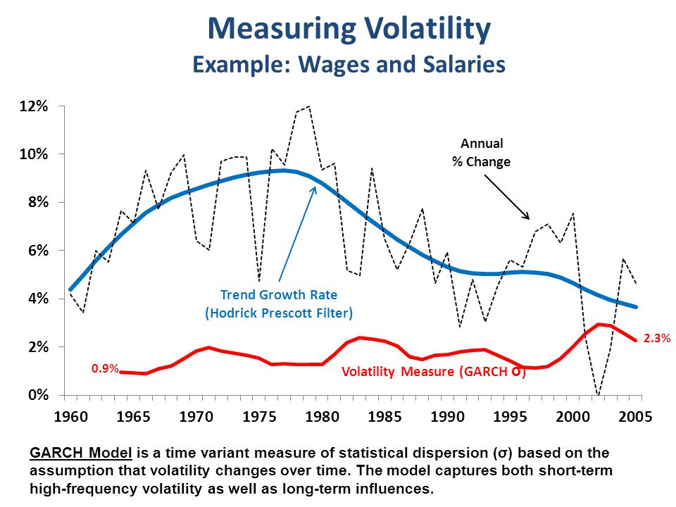 Measuring Volatility Example: Wages and Salaries Trend Growth Rate (Hodrick Prescott Filter) GARCH Model is a time variant measure of statistical dispersion (σ) based on the assumption that volatility changes over time.