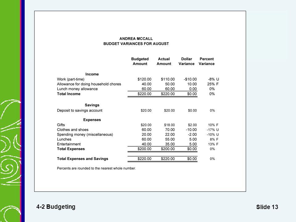 Slide 13 Budget Variances Report 4-2 Budgeting