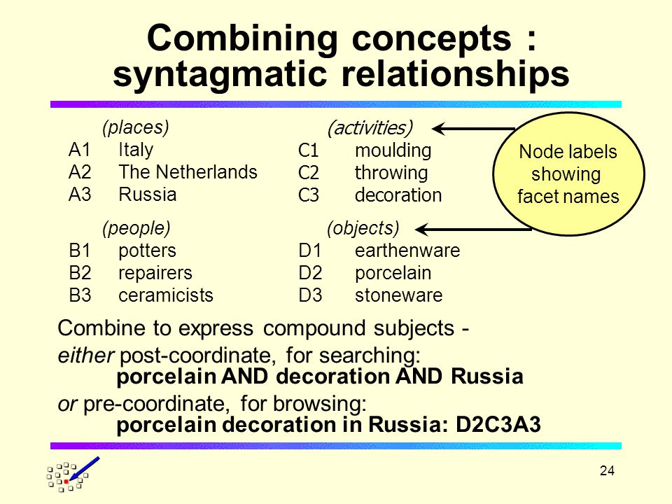24 Combining concepts : syntagmatic relationships (places) A1Italy A2The Netherlands A3Russia (people) B1potters B2repairers B3ceramicists (activities) C1moulding C2throwing C3decoration (objects) D1earthenware D2porcelain D3stoneware Combine to express compound subjects - either post-coordinate, for searching: porcelain AND decoration AND Russia or pre-coordinate, for browsing: porcelain decoration in Russia: D2C3A3 Node labels showing facet names