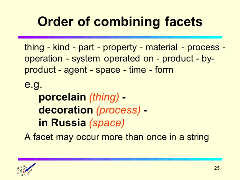25 Order of combining facets thing - kind - part - property - material - process - operation - system operated on - product - by- product - agent - space - time - form e.g.