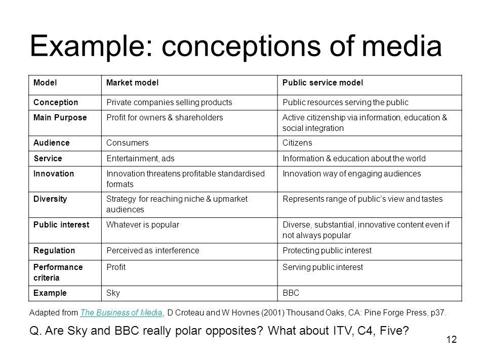 Example: conceptions of media 12 ModelMarket modelPublic service model ConceptionPrivate companies selling productsPublic resources serving the public