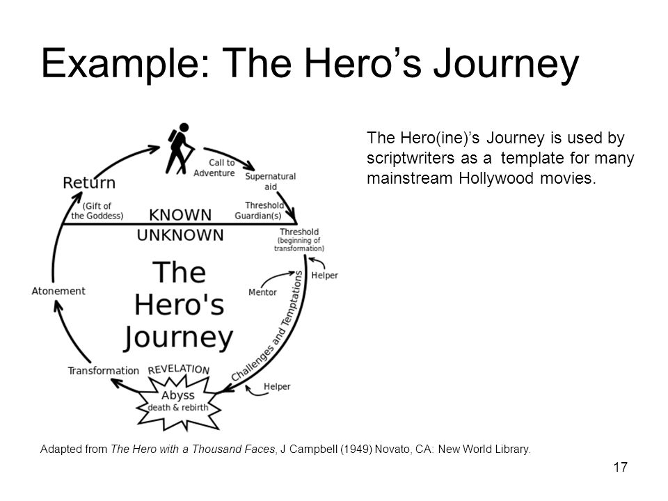 17 Example: The Hero's Journey Adapted from The Hero with a Thousand Faces, J Campbell (1949) Novato, CA: New World Library.